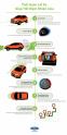 Những thói quen giúp tiết kiệm 25% chi phí nhiên liệu