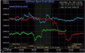 Giá vàng ngày 19/9/2014: Đà tăng nhẹ giá vàng do lực bán tháo lớn