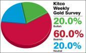 Giá vàng có thể tiếp tục giảm về 1.200 USD/oz?