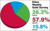 Giá vàng sẽ giảm trở lại 1.130 USD/oz trong tuần tới?