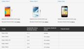 Galaxy S4 và Note 2 cũng sẽ cnâng cấp Android 5.0 Lollipop