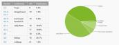 Thị phần Android 5.0 Lollipop chỉ vẻn vẹn 1,6%