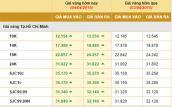 Giá vàng tiếp tục đà tăng, USD ổn định