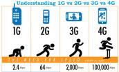 Mạng di động 2G sẽ rất lỗi thời vào năm 2017