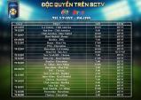 Lịch thi đấu bóng đá International Champions Cup 2015 trên SCTV