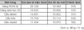 Giá xăng giảm 816 đồng/lít từ 15h hôm nay (4/8)