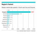 Việt Nam đứng cuối bảng xếp hạng về tốc độ dữ liệu di động khu vực Đông Nam Á