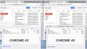 Với Chrome 45, Chrome không còn là cỗ máy ngốn RAM như trước
