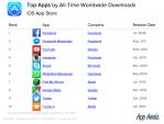 Facebook chiếm 4/10 ứng dụng iOS thông dụng nhất từ trước tới nay