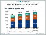 Chi phí linh kiện của iPhone 6s bản 64GB là 234 USD