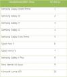 10 smartphone/điện thoại bán chạy nhất tháng 9/2015