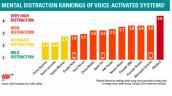 Hầu hết hệ thống điều khiển bằng giọng nói là thổi phồng