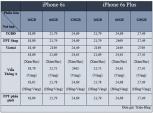 """Giá iPhone 6s/6s Plus chính hãng ở đâu """"thơm"""" nhất?"""
