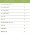 10 smartphone/điện thoại bán chạy nhất tháng 10/2015