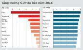 Việt Nam được dự báo vào top 10 nước có thể tăng GDP nhanh nhất 2016