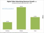 Quảng cáo video - Tương lai kiếm tiền từ ứng dụng của các lập trình viên
