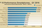 Xiaomi Mi 5 đánh bại cả Galaxy S7 Edge lẫn iPhone 6S