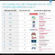 Vietjet, Viettel, Vinamilk, Vietcombank, Trung Nguyên... vào top 1000 thương hiệu hàng đầu châu Á của Nielsen