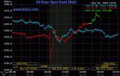 Giá vàng hôm nay 11/7: Tăng tiếp, sát ngưỡng 38 triệu