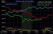 Giá vàng hôm nay 1/9: Trước thời điểm bán tháo và đổ vỡ
