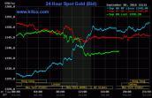 Giá vàng hôm nay 9/9: Lao dốc, mất giá toàn thị trường