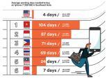 iphone 7: Người Việt vất vả làm việc tận 104 ngày mới mua được