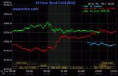 Giá vàng hôm nay 5/4 tiếp tục tăng mạnh