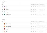 Cập nhật bảng xếp hạng World Cup 2018 ngày 15/6: Nga dẫn đầu bảng A
