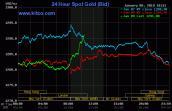 Giá vàng hôm nay 10/1/2019: Đảo chiều, vàng tăng giá mạnh?