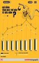 Inforgraphic: Giá xăng tăng như thế nào từ đầu năm?